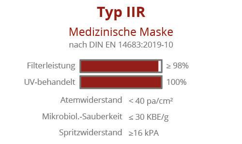 Medizinische Maske Typ 2R Made in Germany
