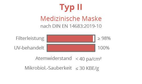 Medizinische Maske Typ 2 Made in Germany